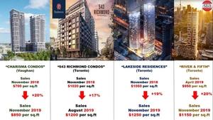 Повышение цен в период 2018-2019 годов в проектах, с которыми мы работали